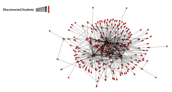Social-Network-Analysis-Tool