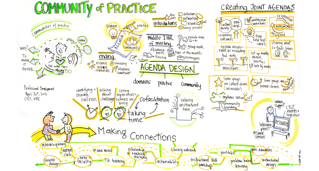 CTLT-Communities-of-Practice-1280x686