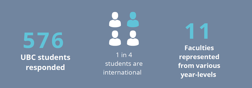 576 UBC students responded. 1 in 4 students are international. 11 faculties represented from various year-levels.